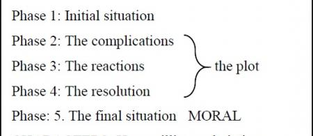Figure 1. The sequence of phases and features of a narrative (Source: Adam, 2008)