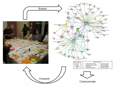 Network map of all relevant connections in sample of members of a local Flood Action Group (photo)